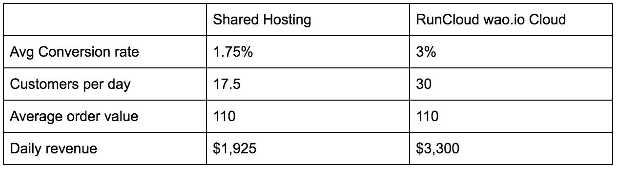 Comparison of predicted average revenues @ 5000 Unique Visitors Per Day