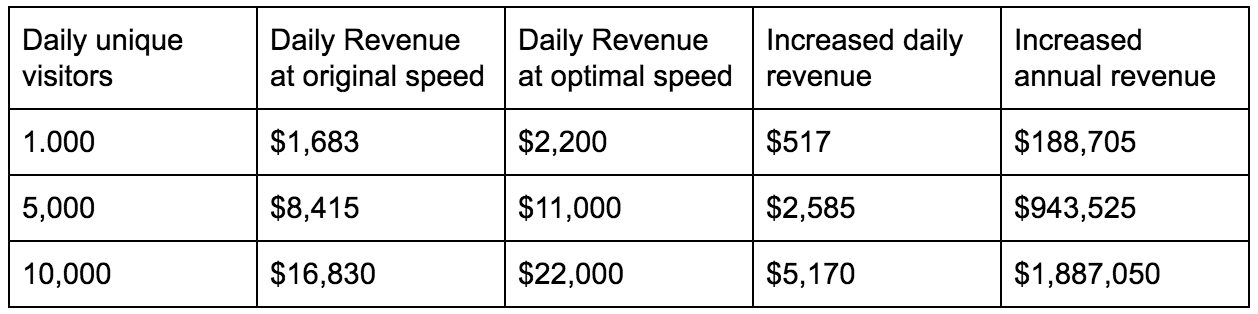 Possible daily/annual revenue increase after optimisation.