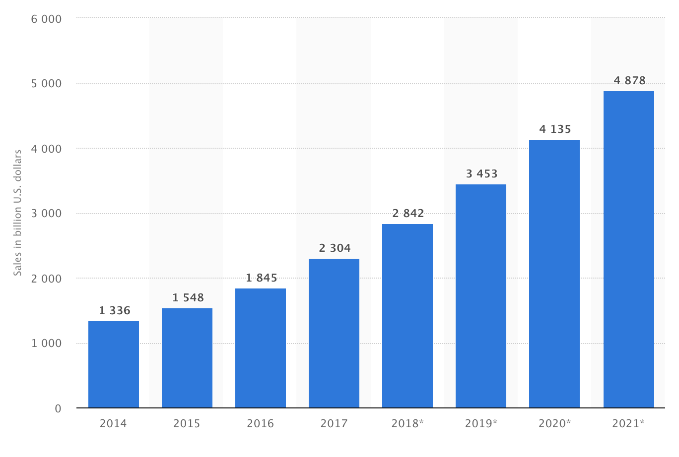 Retail e-commerce sales worldwide from 2014 to 2021 (in billion U.S. dollars)