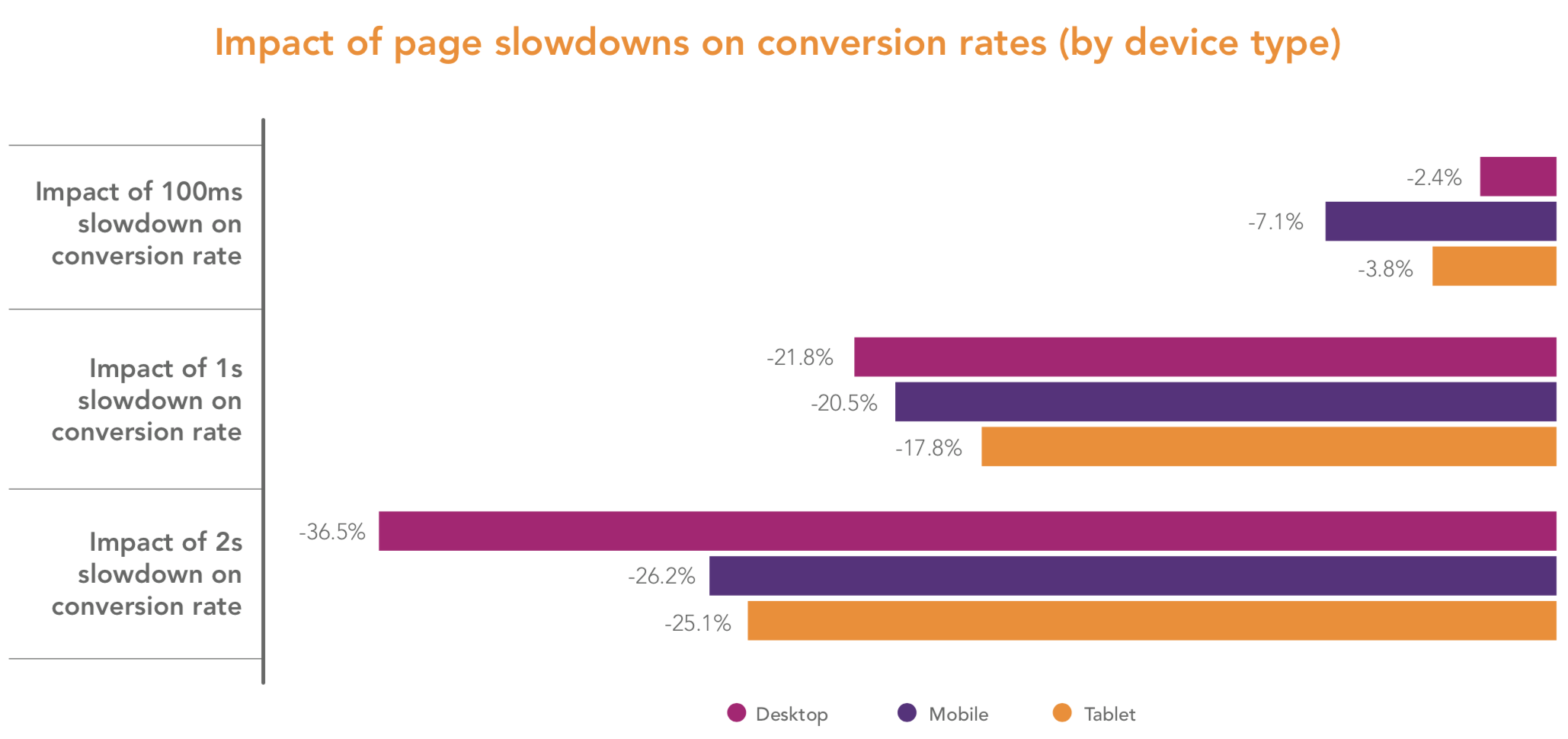 Impact of page slowdowns on conversion rates.