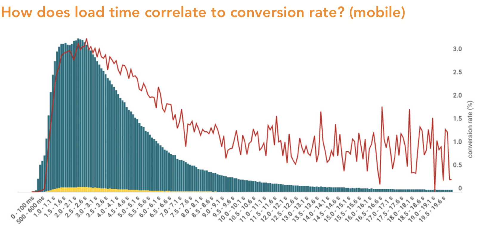 How does load time correlate to conversion rate (mobile)?