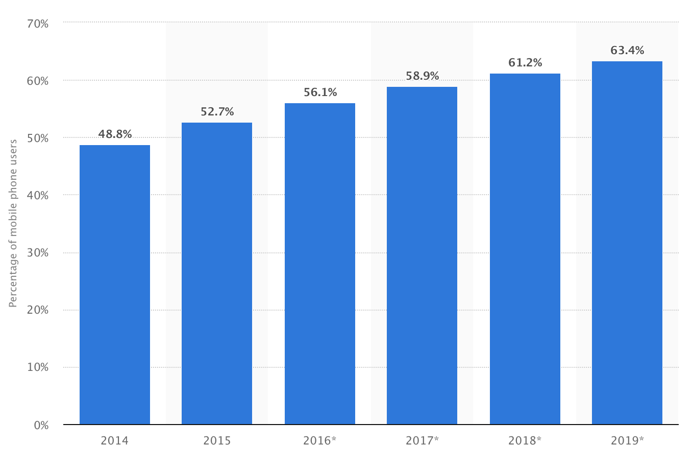 Mobile phone internet user penetration worldwide from 2014 to 2019