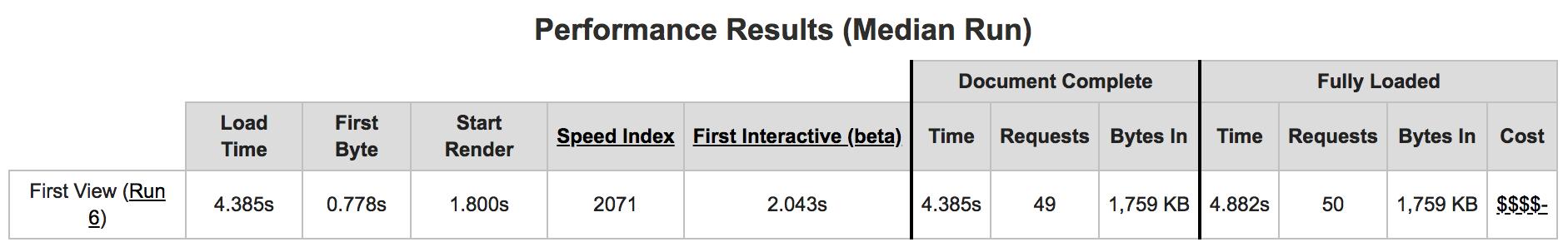 Shared Hosting Median Results