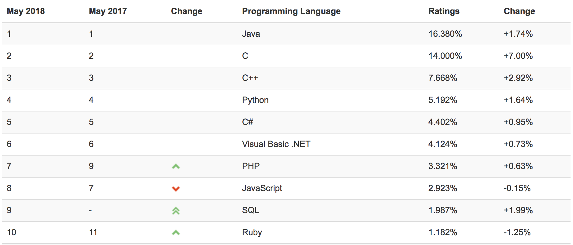 TIOBE Index for May 2018 - PHP popularity outstrips Javascript!