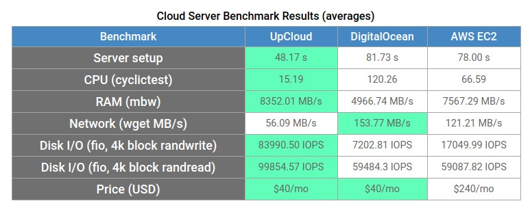 UpCloud cloud server benchmark