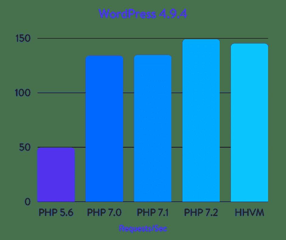 WordPress PHP benchmarks