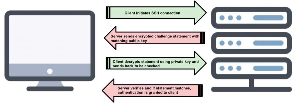ssh authentication protocol