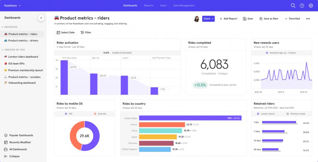 Alternative to Google Analytics: MixPanel