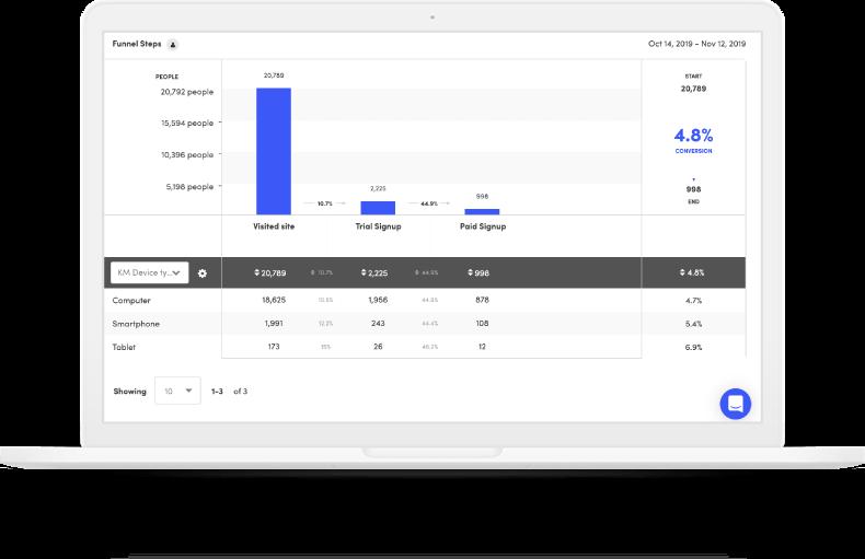 Kissmetrics - the best alternative to google analytics