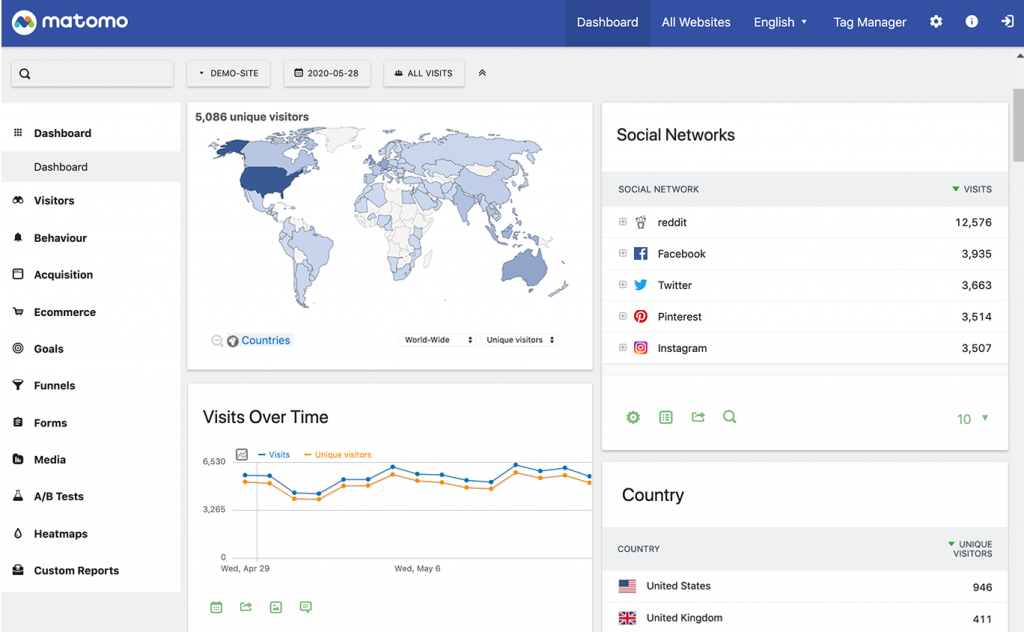 alternative for google analytics - Matomo